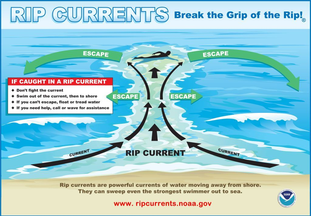 Graphic named Break the Grip of the Rip covering Rip Current Safety